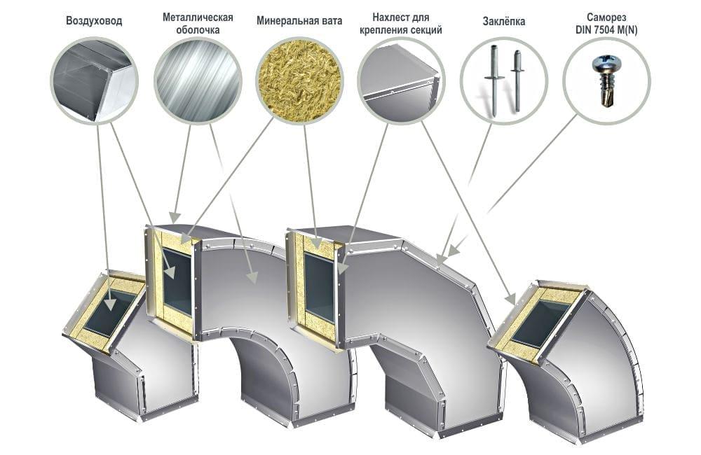 Защитная оболочка для вентиляции отводов