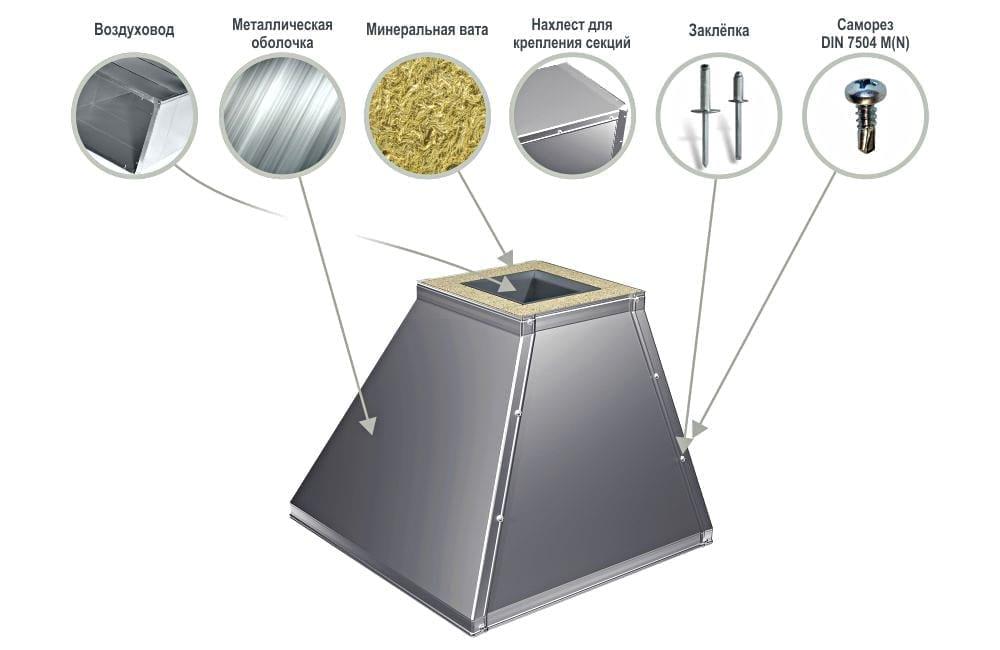 Защитная оболочка для вентиляции PI