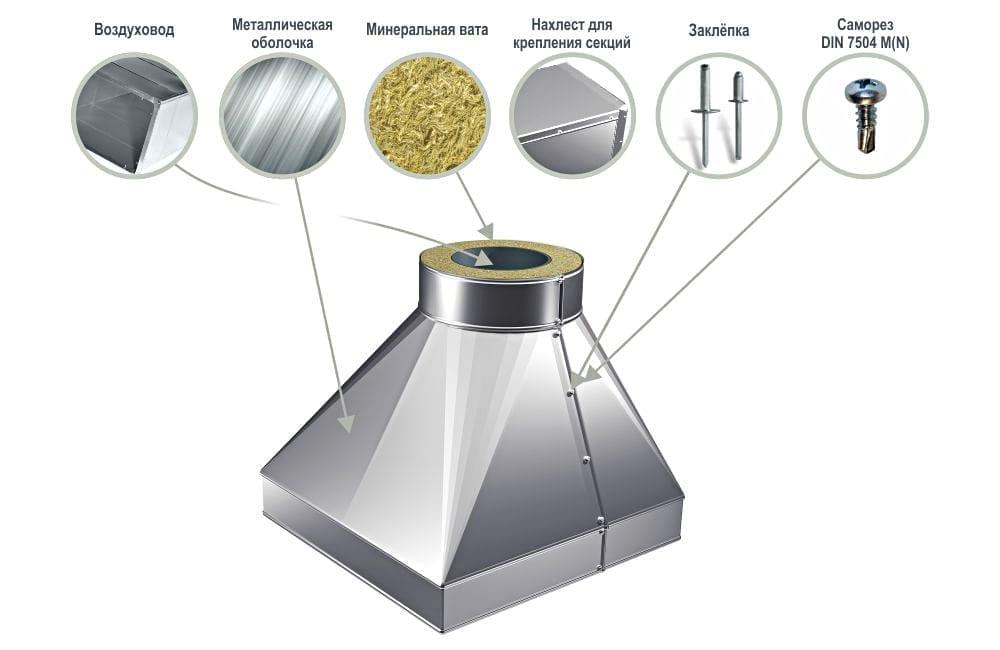 Защитная оболочка для вентиляции переходов