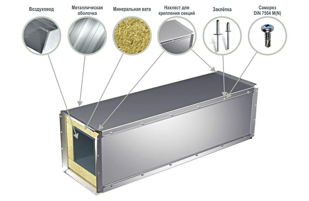 Защитная оболочка для вентиляции прямого участка