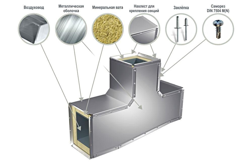 Защитная оболочка для вентиляции тройников