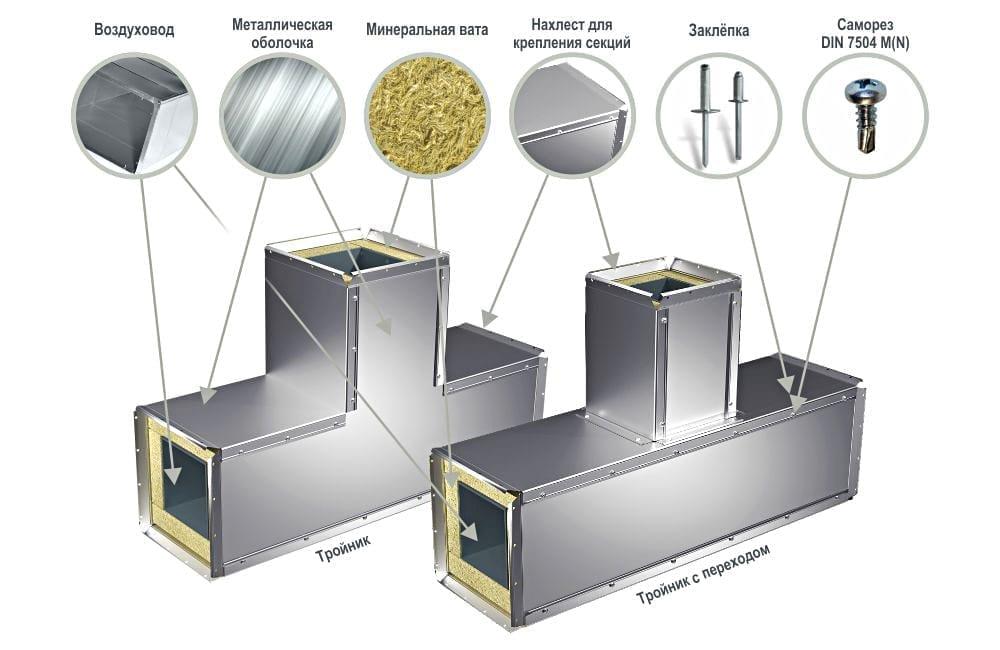 Защитная оболочка для вентиляции тройников TI