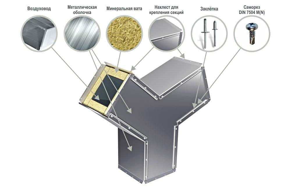 Защитная оболочка для вентиляции