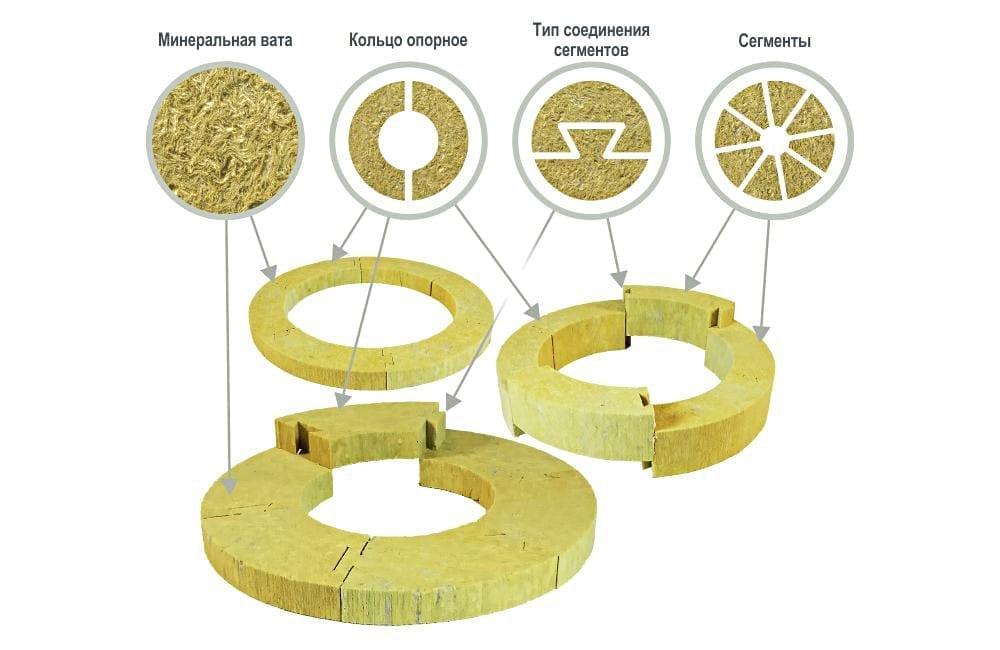 теплоизоляционные опорные кольца